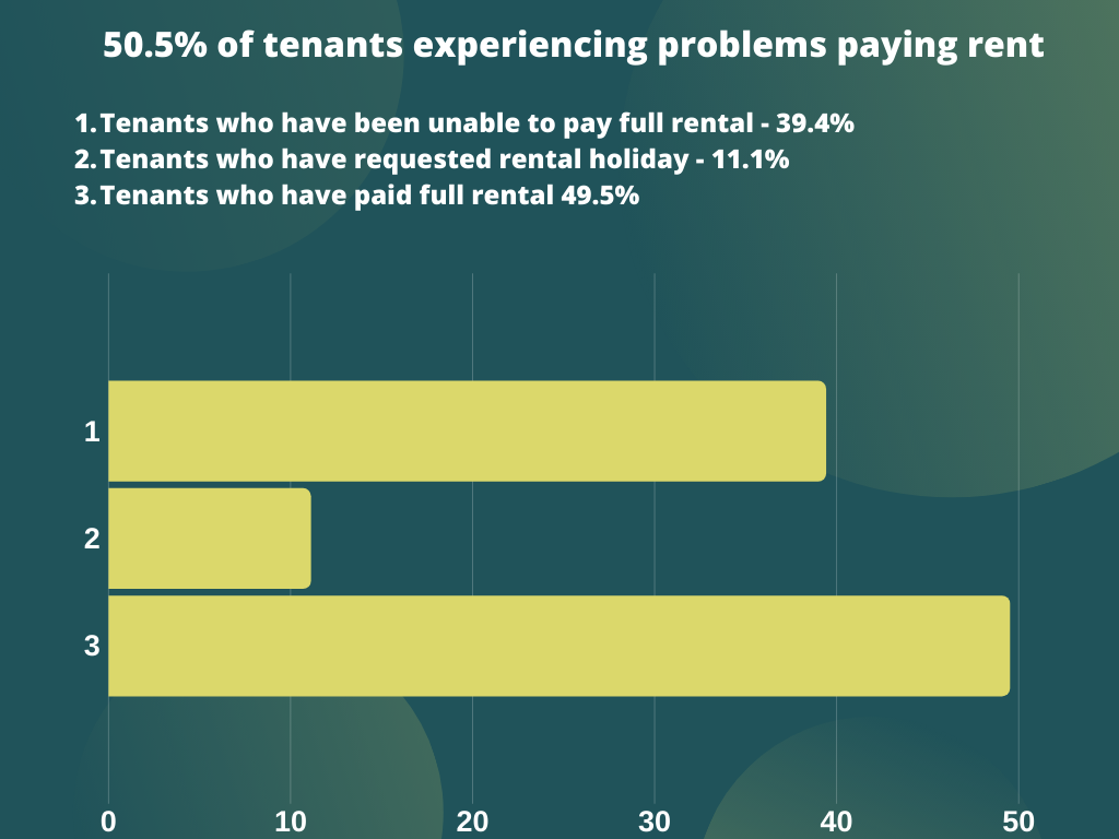 impact of covid-19 on rent payments