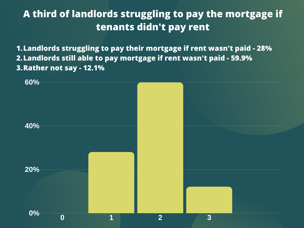 impact of covid-19 on landlord mortgages