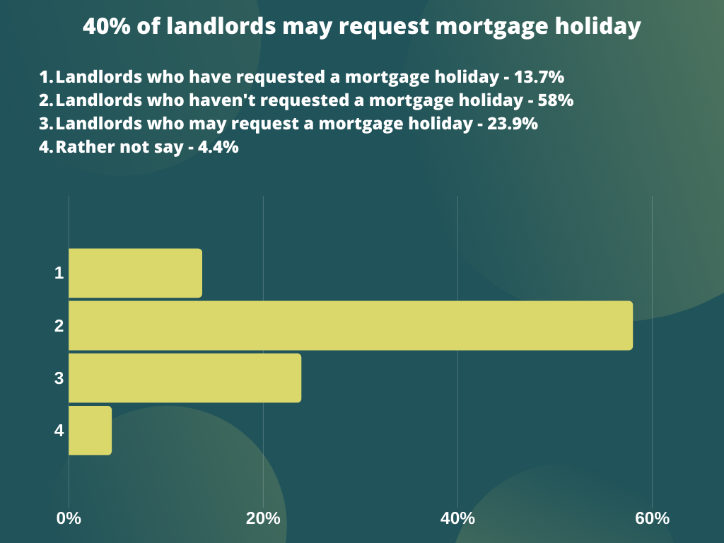 40% of landlords may request a mortgage holiday