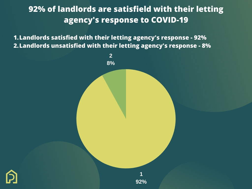 92% of landlords satisfied with their letting agency's response to COVID-19