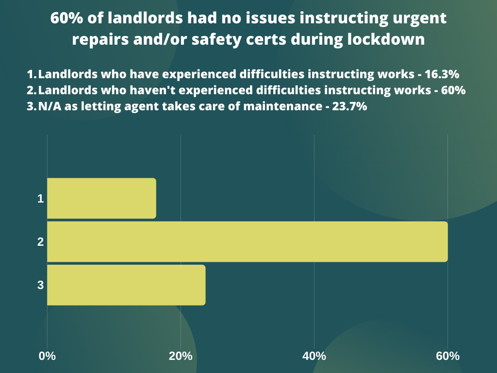 60% of landlords had no issues instructing urgent repairs during lockdown