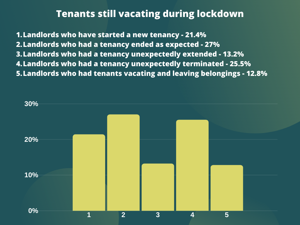 Tenants still vacating during lockdown