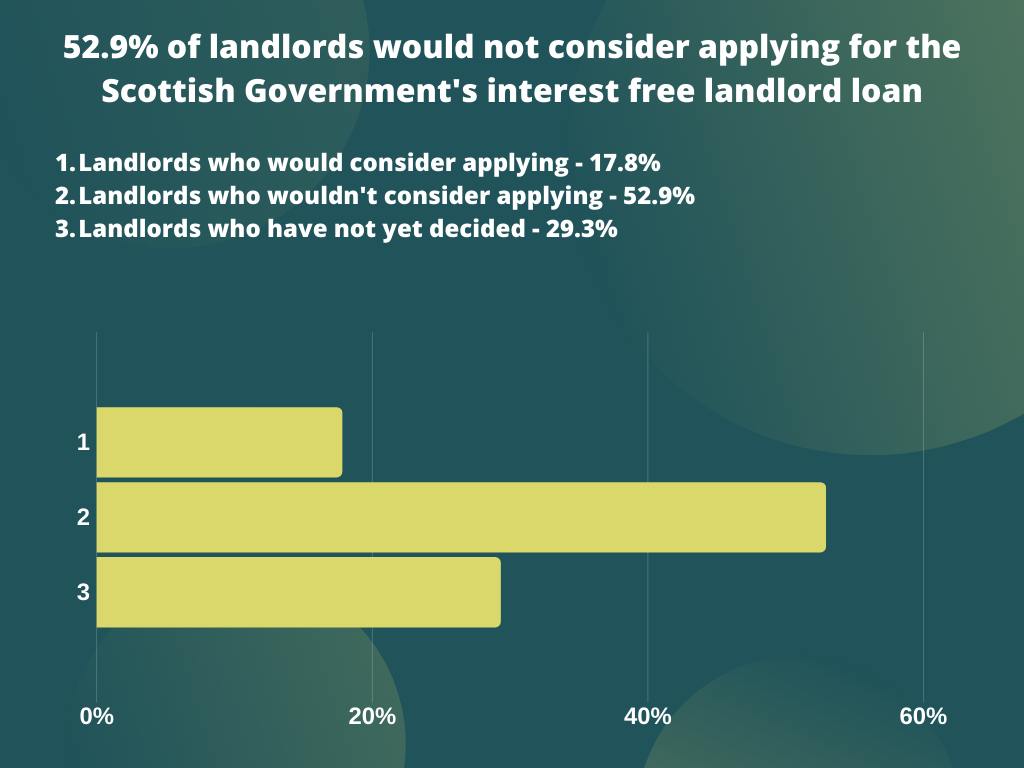52.9% of landlords would not consider applying for the Scottish Government's interest free loan