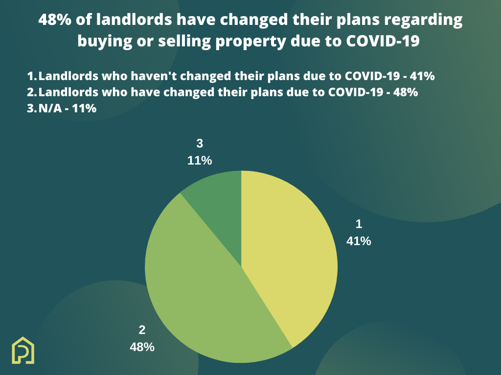 48% of landlords have changed their plans regarding buying or selling property due to COVID-19