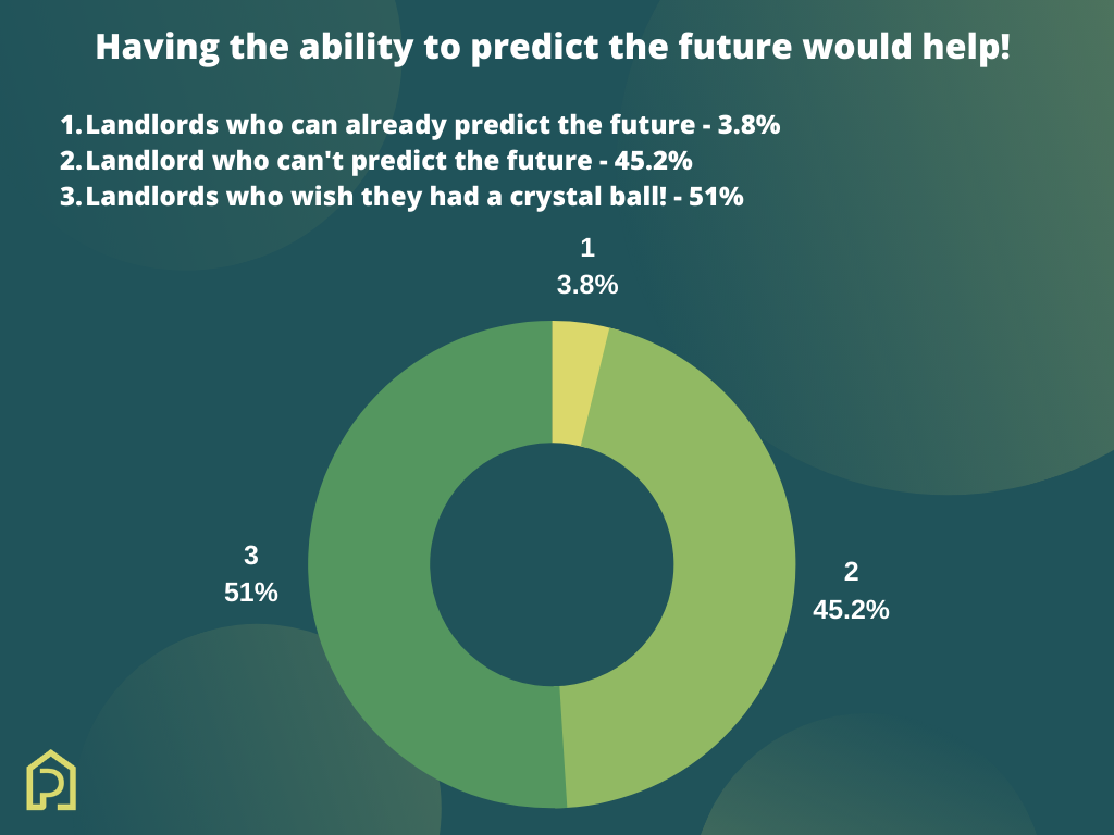 Having the ability to predict the future would help!
